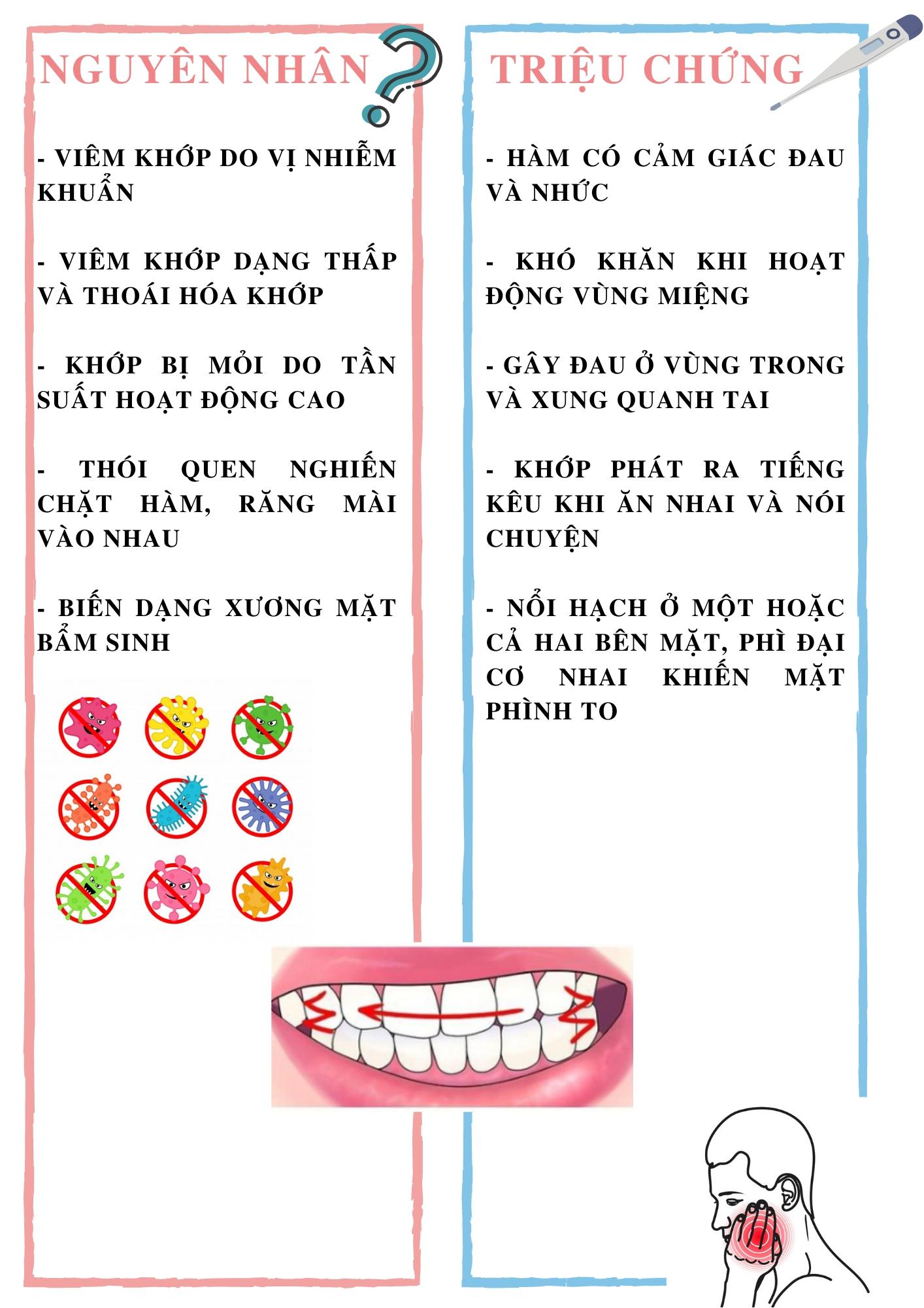 các bệnh răng miệng